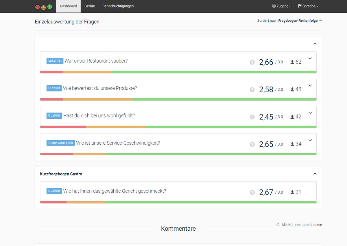 Fragebogen Kundenzufriedenheit / Patientenzufriedenheit Dashboard